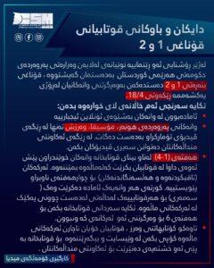 G1&G2 update - Kurdish